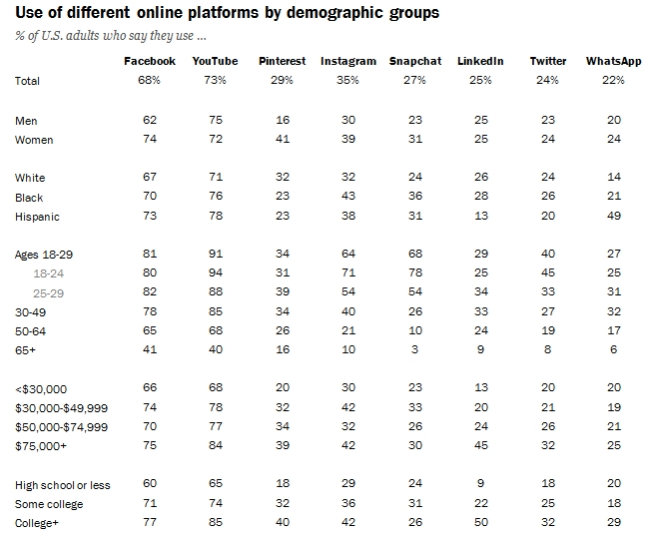 Pew research sm user profile